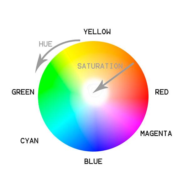 Каналы и цвета в Photoshop