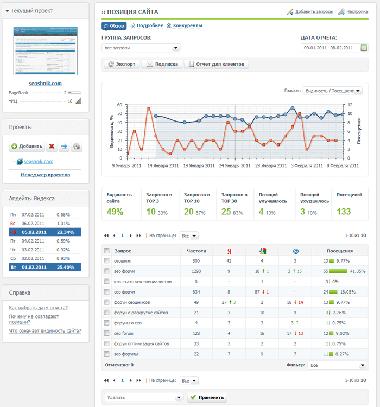 Сервис мониторинга позиций в поисковых системах: обзор allpositions.ru